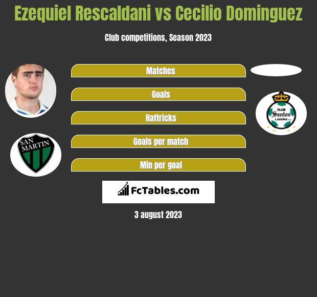 Ezequiel Rescaldani vs Cecilio Dominguez infographic