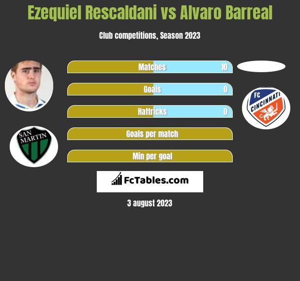 Ezequiel Rescaldani vs Alvaro Barreal infographic