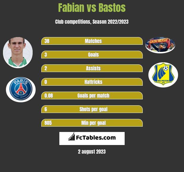 Fabian vs Bastos infographic