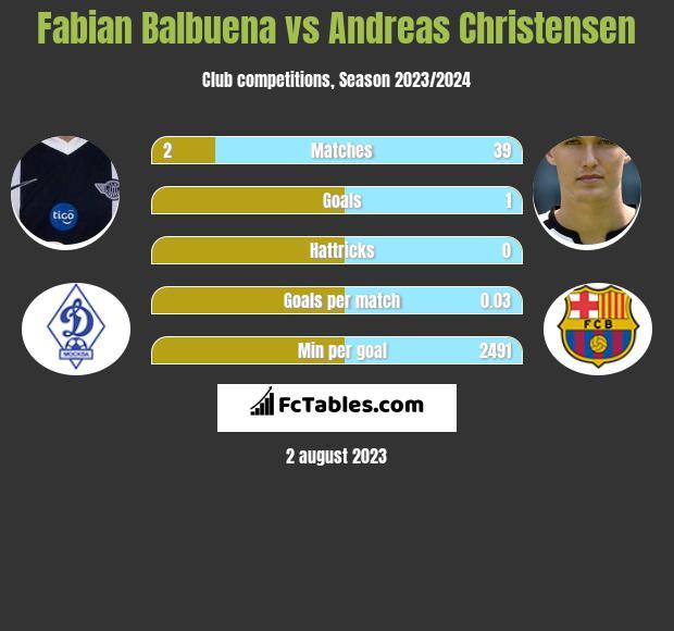 Fabian Balbuena vs Andreas Christensen infographic