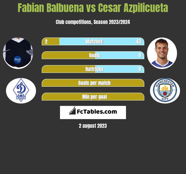 Fabian Balbuena vs Cesar Azpilicueta infographic