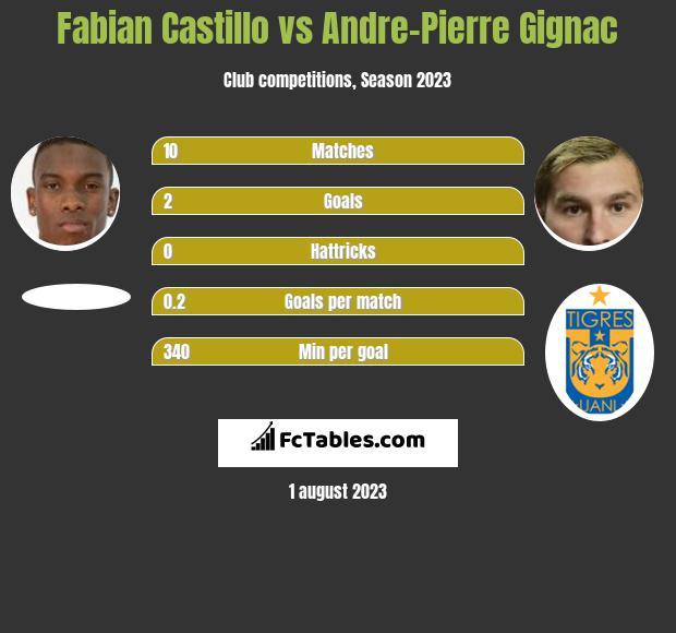 Fabian Castillo vs Andre-Pierre Gignac infographic