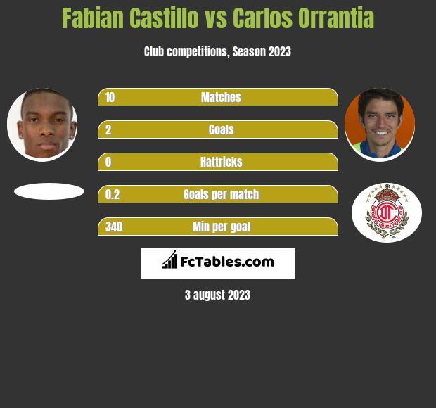 Fabian Castillo vs Carlos Orrantia infographic