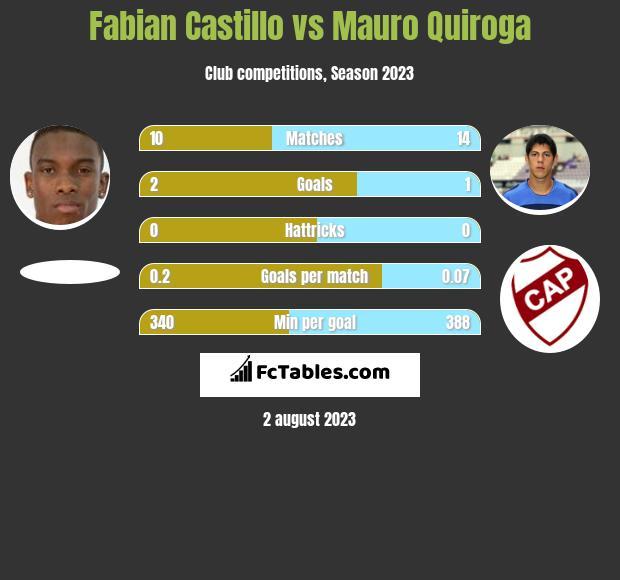 Fabian Castillo vs Mauro Quiroga infographic