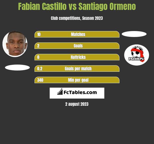 Fabian Castillo vs Santiago Ormeno infographic