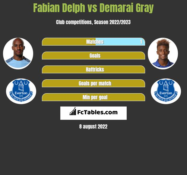 Fabian Delph infographic statistics for Leicester City