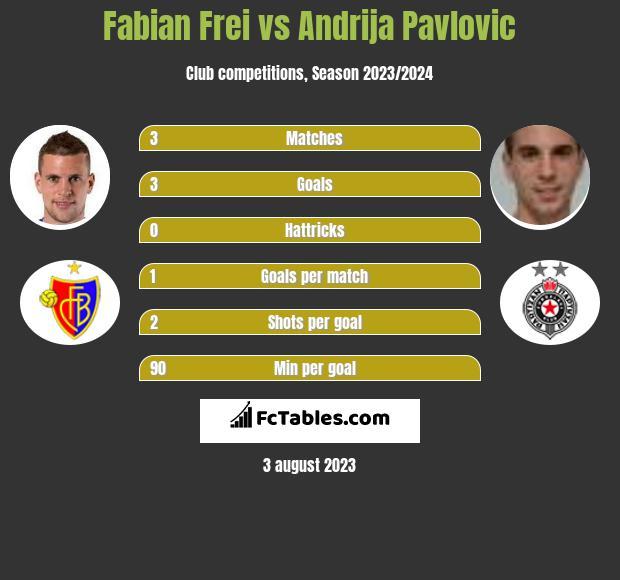 Fabian Frei vs Andrija Pavlovic h2h player stats