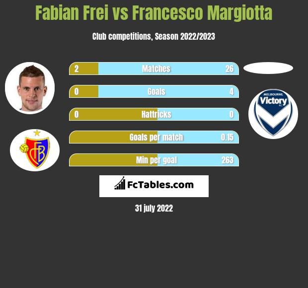 Fabian Frei vs Francesco Margiotta h2h player stats
