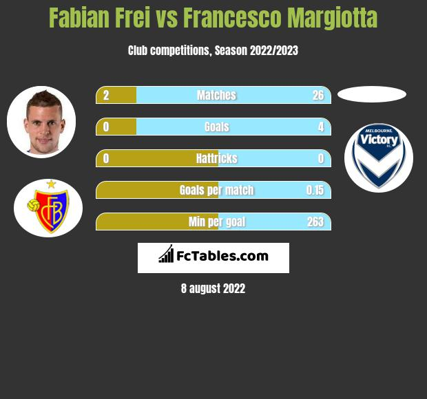 Fabian Frei vs Francesco Margiotta infographic