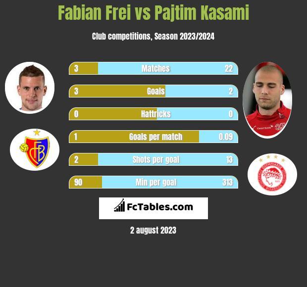 Fabian Frei vs Pajtim Kasami h2h player stats