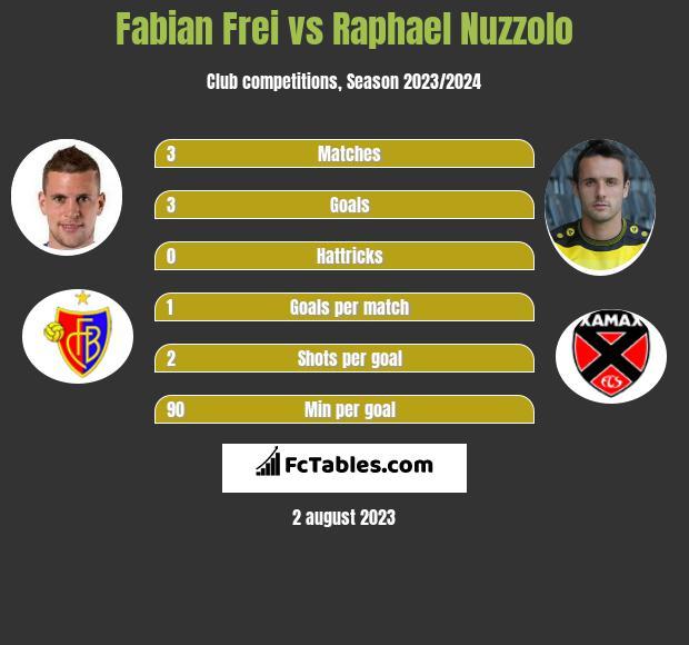 Fabian Frei vs Raphael Nuzzolo h2h player stats