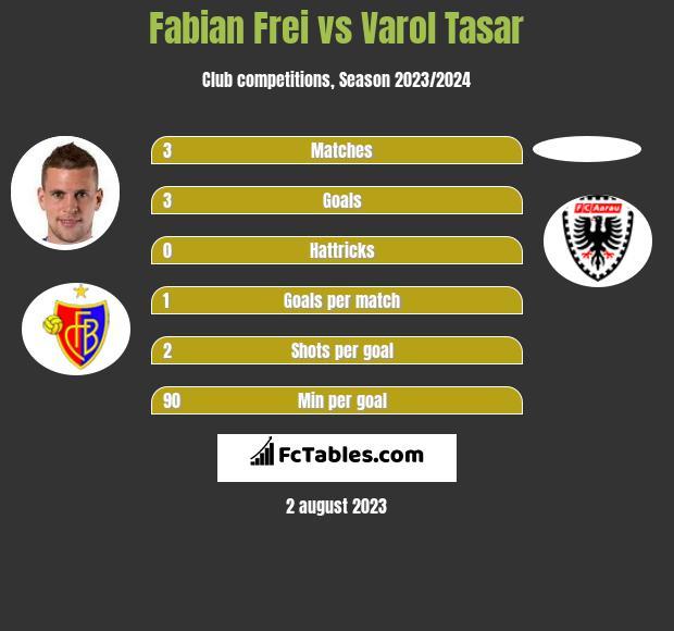 Fabian Frei vs Varol Tasar infographic