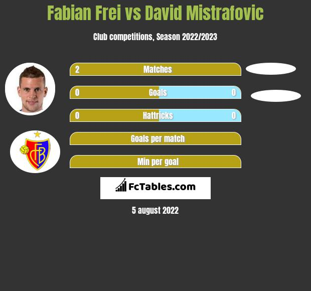 Fabian Frei vs David Mistrafovic infographic
