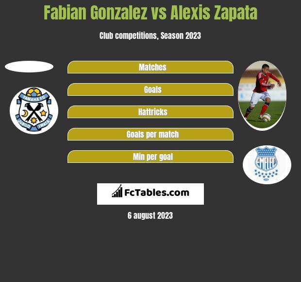 Fabian Gonzalez vs Alexis Zapata h2h player stats