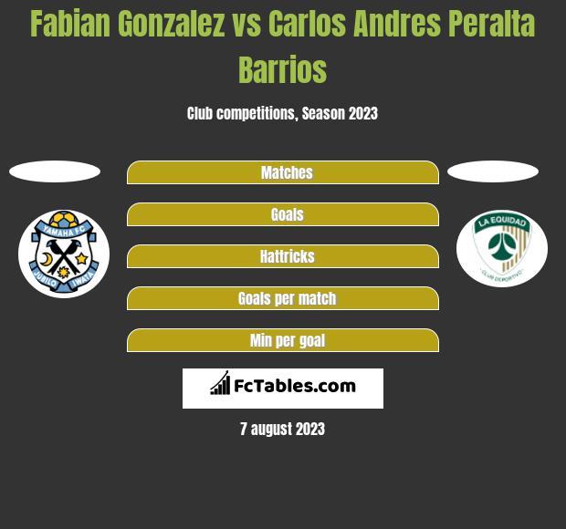 Fabian Gonzalez vs Carlos Andres Peralta Barrios h2h player stats