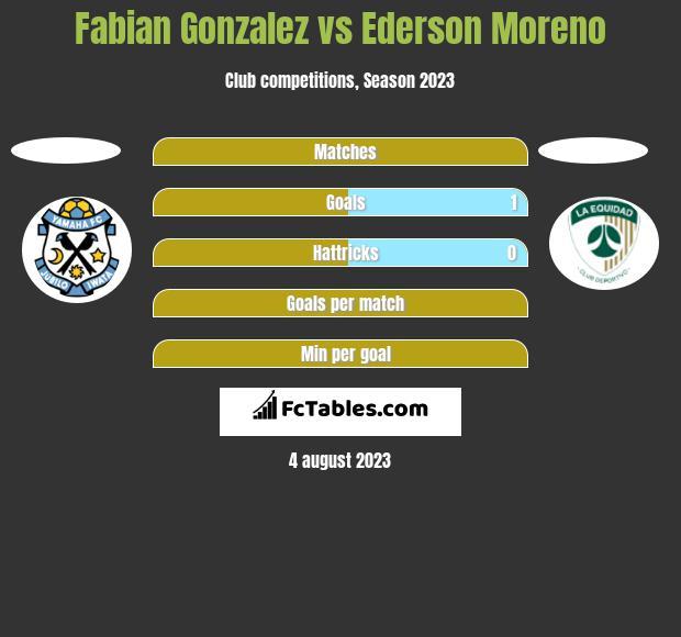 Fabian Gonzalez vs Ederson Moreno h2h player stats