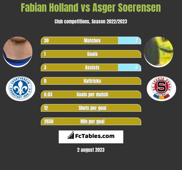 Fabian Holland vs Asger Soerensen infographic