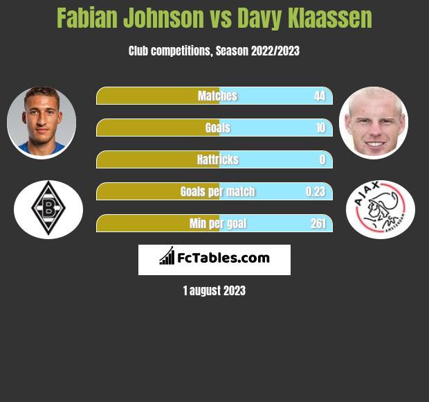 Fabian Johnson vs Davy Klaassen infographic