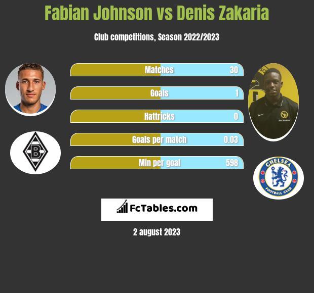 Fabian Johnson vs Denis Zakaria infographic