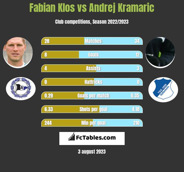 Fabian Klos vs Andrej Kramaric h2h player stats