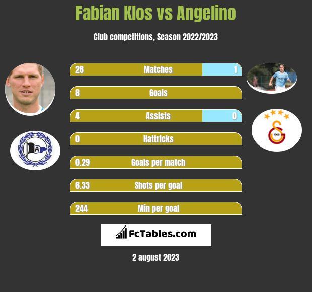 Fabian Klos vs Angelino h2h player stats