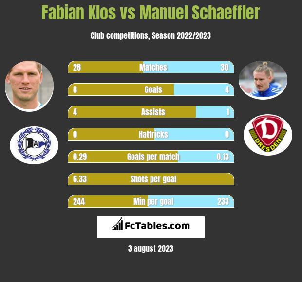 Fabian Klos vs Manuel Schaeffler h2h player stats