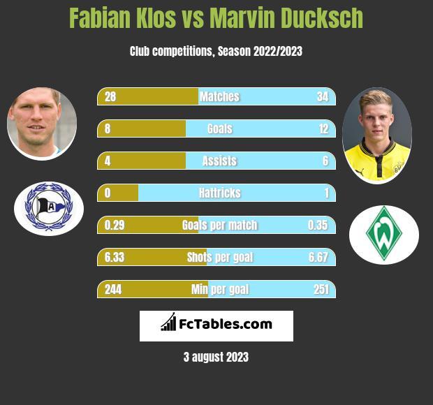 Fabian Klos vs Marvin Ducksch h2h player stats