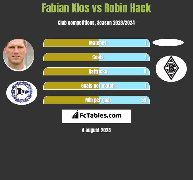 Fabian Klos vs Robin Hack h2h player stats