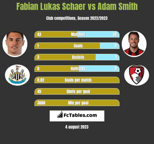 Fabian Lukas Schaer vs Adam Smith infographic