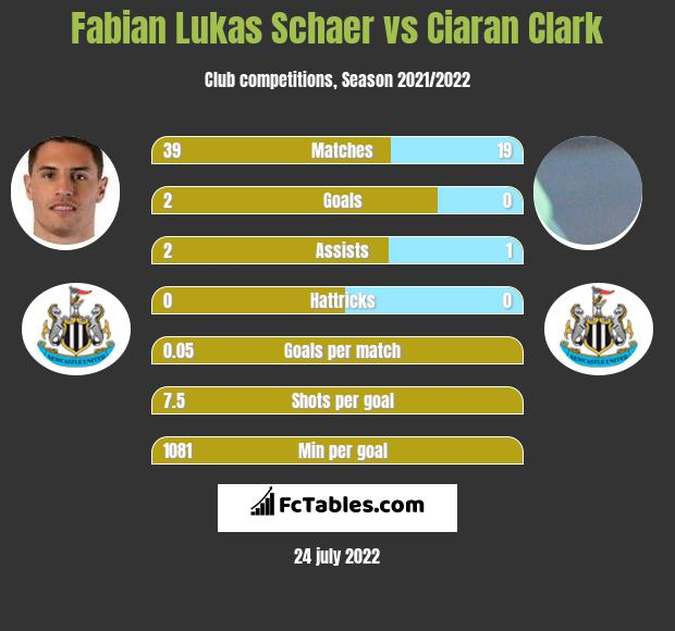 Fabian Lukas Schaer infographic statistics for Newcastle United