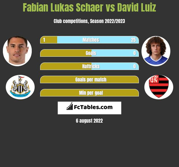 Fabian Lukas Schaer infographic statistics for Arsenal