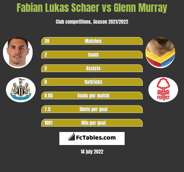 Fabian Lukas Schaer vs Glenn Murray infographic