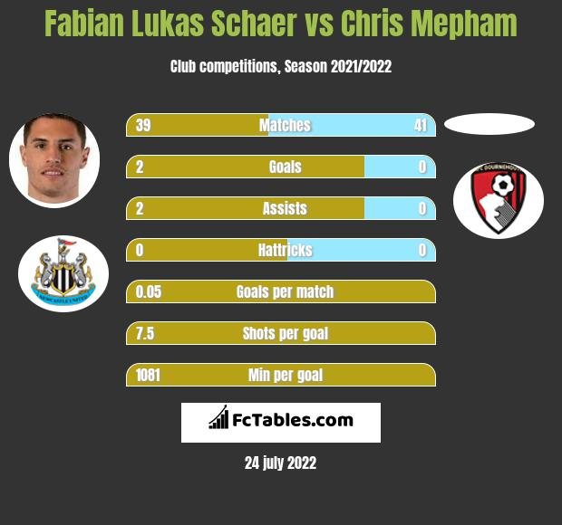 Fabian Lukas Schaer infographic statistics for AFC Bournemouth