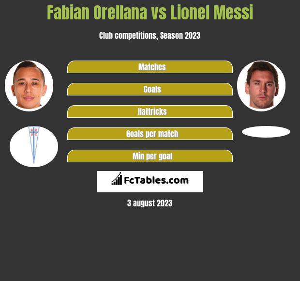 Fabian Orellana vs Lionel Messi infographic