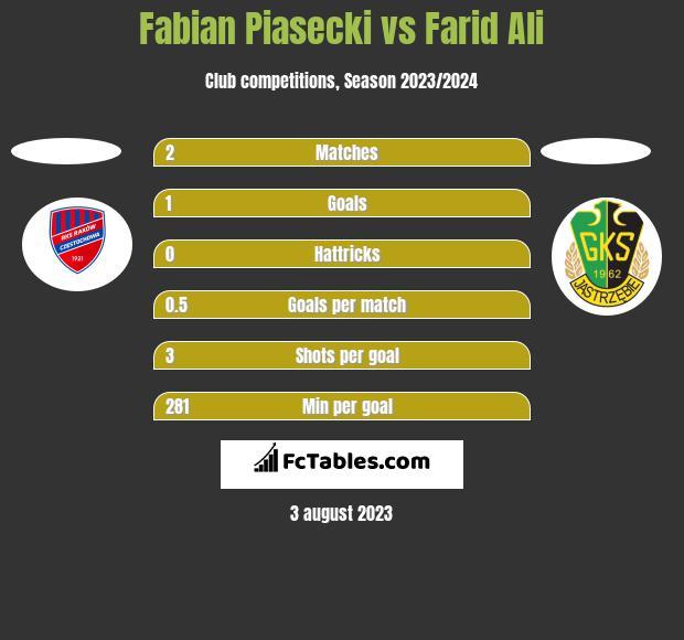 Fabian Piasecki vs Farid Ali h2h player stats