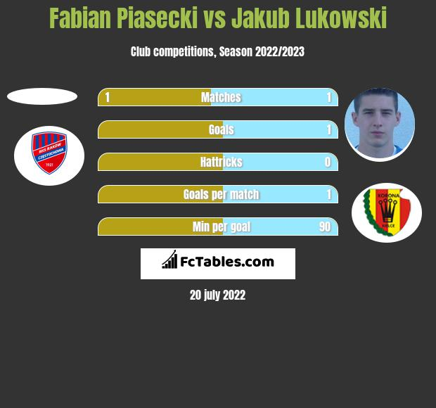 Fabian Piasecki vs Jakub Lukowski h2h player stats