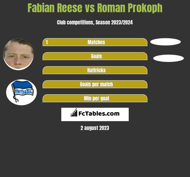 Fabian Reese vs Roman Prokoph h2h player stats