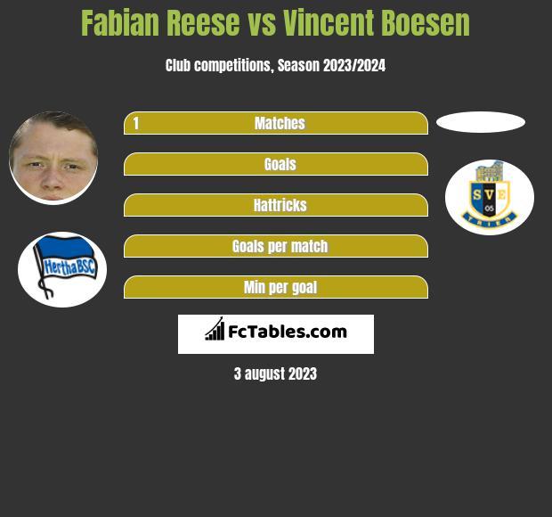 Fabian Reese vs Vincent Boesen h2h player stats