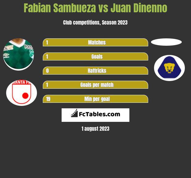 Fabian Sambueza vs Juan Dinenno h2h player stats