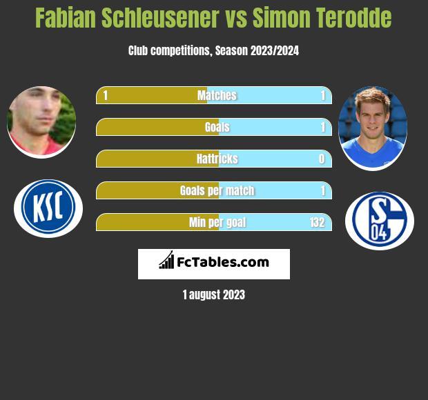 Fabian Schleusener vs Simon Terodde h2h player stats