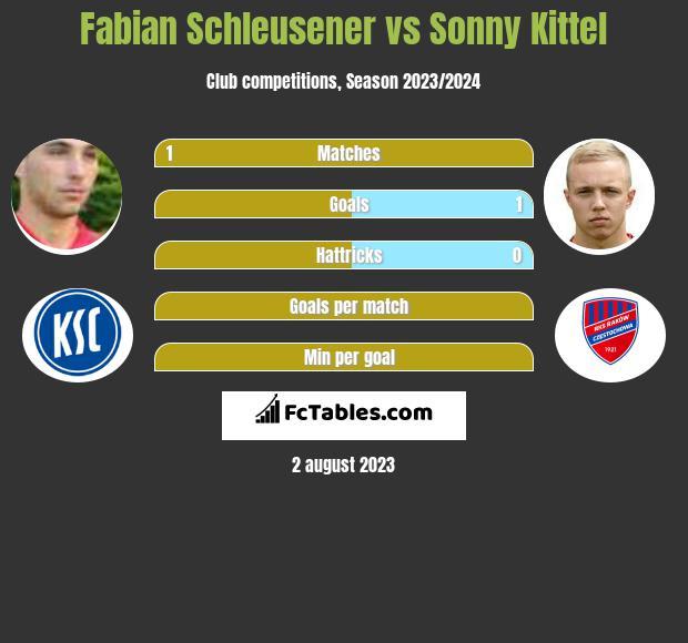 Fabian Schleusener vs Sonny Kittel h2h player stats