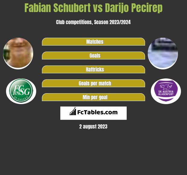 Fabian Schubert vs Darijo Pecirep h2h player stats
