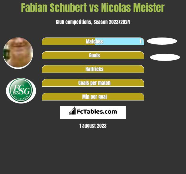 Fabian Schubert vs Nicolas Meister h2h player stats