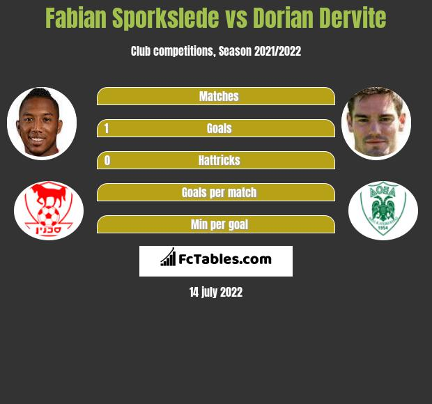 Fabian Sporkslede vs Dorian Dervite infographic