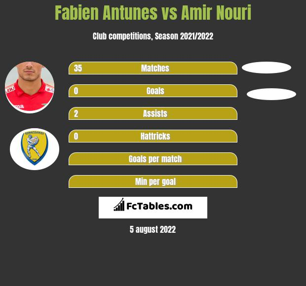 Fabien Antunes infographic statistics for Roeselare