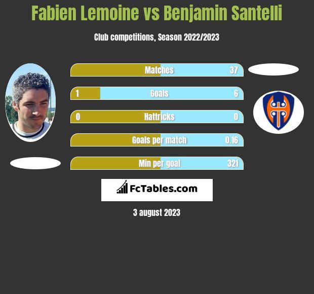 Fabien Lemoine vs Benjamin Santelli infographic