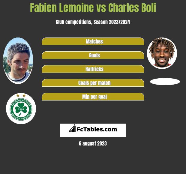 Fabien Lemoine vs Charles Boli infographic