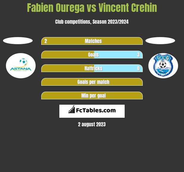Fabien Ourega vs Vincent Crehin h2h player stats