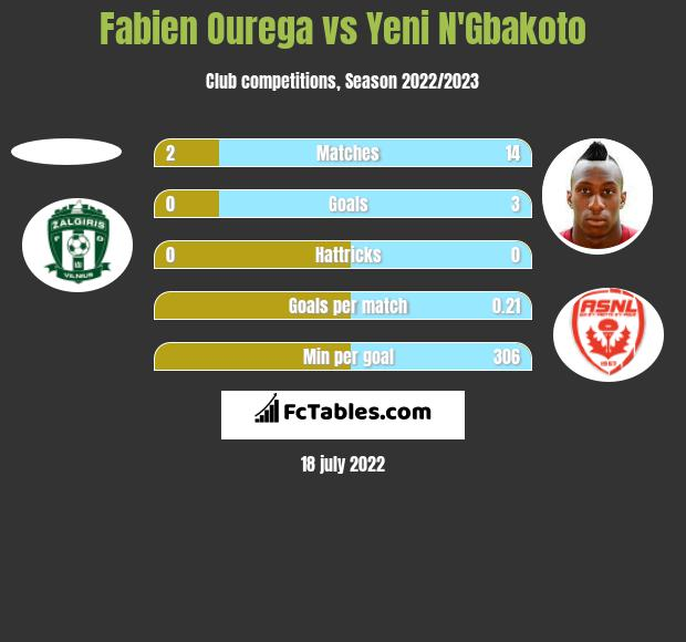 Fabien Ourega vs Yeni N'Gbakoto h2h player stats