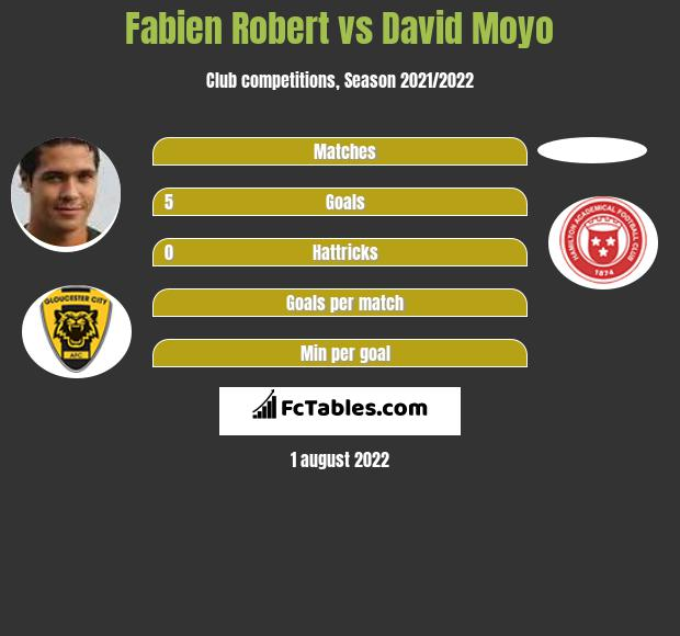 Fabien Robert vs David Moyo h2h player stats